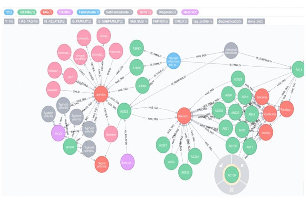 Disease Chain